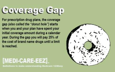 Coverage Gap | Medi-care-eez