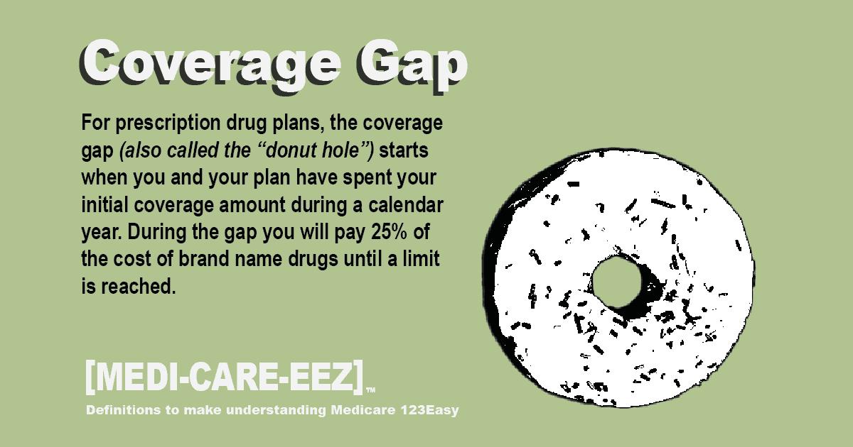 Coverage Gap Medicareeez thumbnail